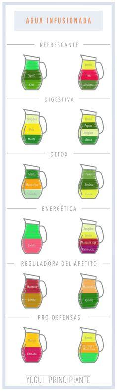 Learn to prepare infused water - drinkes Healthy Juices, Healthy Nutrition, Healthy Drinks, Healthy Eating Tips, Clean Eating, Detox Recipes, Healthy Recipes, Bebidas Detox, Detox Salad