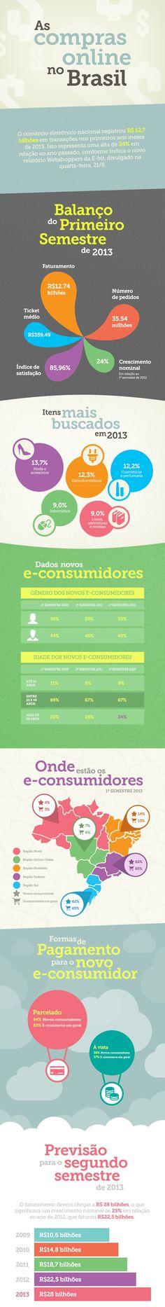 IInterativa mapeia o comportamento de consumo dos brasileiros na internet. De acordo com as informações, o comércio eletrônico nacional registrou R$ 12,7 bilhões em transações no primeiro semestre de 2013. O número representa 24% de aumento com relação em relação ao ano passado.