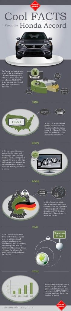 #INFOgraphic > Honda Accord Facts: Since its very first launch back in 1976 Honda Accord has several milestones to show. Its been the most awarded car that has outranked even BMW. Have a look at some cool facts from the Accord legacy.  > http://infographicsmania.com/honda-accord-facts/