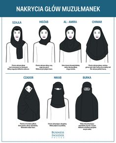 Burka, hijab - why women in Islam cover their faces - Back to School Back To School Clipart, Back To School Art, High School, Back To School Checklist, Islam Women, Back To School Backpacks, Gewichtsverlust Motivation, Cool Face, Religious Education