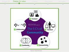 Strategic CM Design for value Catalyze Smart growth Self-sustain Sour...