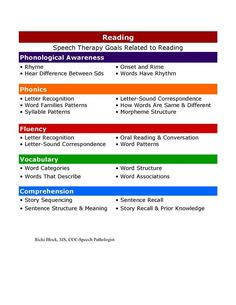 Speech Therapy Goals Related to Reading - Phonological Awareness, Phonics, Fluency, Vocabulary, Comprehension.  Easy to read checklist