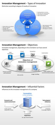 PowerPoint templates about innovation management