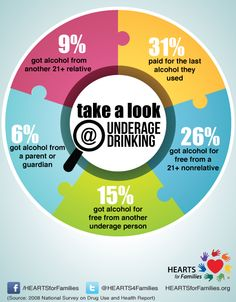 Take a look at these underage drinking statistics about how youth are getting alcohol. #AlcoholAwarenessMonth