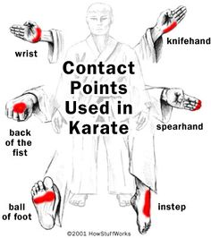 Different Contact points used in Karate. Important to get them correct or you could break your own joint.