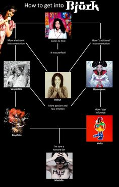 How to get into Bjork Music Charts, Pop S, Saved Items, Fangirl, How To Get, Singers, Ukulele, Concerts, Flyers