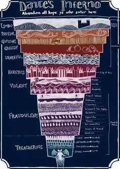 """Helpful Illustrated Guide To """"Dante's Inferno"""" A Helpful Illustrated Guide To """"Dante's Inferno"""" Where was this when my kids needed this for lit class.A Helpful Illustrated Guide To """"Dante's Inferno"""" Where was this when my kids needed this for lit class. Dante Alighieri, Writing Tips, Writing Prompts, Angels And Demons, Writing Inspiration, Life Inspiration, Mythical Creatures, Book Worms, Knowledge"""