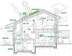 山形エコハウス概念図 我が家のコンセプトに近いです。