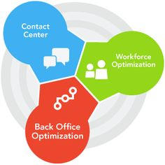 Call center workforce management software has so many features like it can accurately forecasts customer demand, Schedule and manage staff effectively, Empower your employees to participate in the scheduling process, it tracks and promotes adherence to schedules & finally it Gain real-time visibility into staffing and call volume metrics.