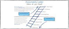 accountability ladder - Google Search