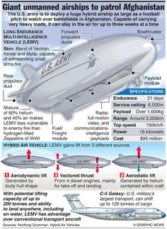 Giant unmanned airships to patrol Afghanistan; have huge advantage over mere winged planes