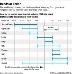 The Outlook: How much should a currency be worth? No one really knows http://on.wsj.com/1dfKH1B  via @WSJ