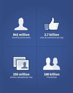 Facebook stats.