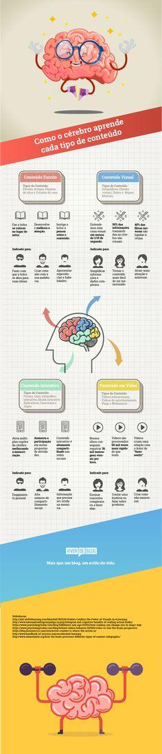 [Infográfico] Como O Cérebro Aprende Cada Tipo De Conteúdo Study Tips, Map, Website, Learning, Types Of, The Brain, Documentaries, Location Map, Maps