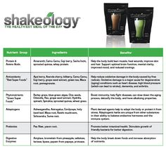 What is Shakeology? - eleVATe yourSELF