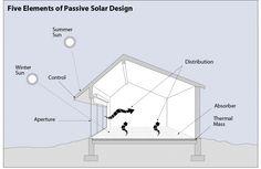 Passive Solar  http://www.toolbase.org/PDF/DesignGuides/passivesolardesign.pdf