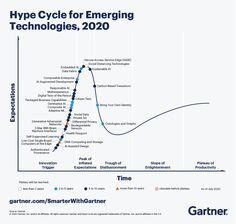 The Hype Cycle for Emerging Technologies is a unique Hype Cycle that distills more than 1,700 unique technologies into a list of must-know technologies and trends. This year's list highlights five unique trends:  Composite architectures  Algorithmic trust  Beyond silicon  Formative artificial intelligence (AI)  Digital me Blockchain, Dna Computing, Amélioration Continue, Supervised Learning, Artificial Intelligence Technology, Drug Discovery, Corporate Communication, Global Economy, Self Confidence
