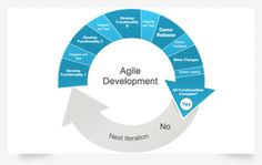 Ticketscript implements Agile successfully - http://www.eventindustrynews.co.uk/2012/09/20/event-industry-news/ticketscript-implements-agile-successfully/