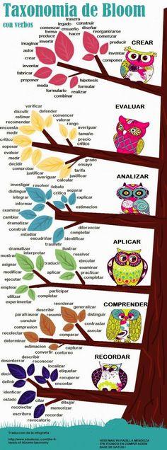 aLeXduv3: Taxonomía de Bloom infografía excelente para analizar hasta donde quiero llevar el aprendizaje de mis alumnos