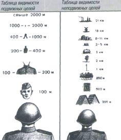 Military Tactics, Military Equipment, Survival Tips, Bushcraft, Infographic, Education, Survival Life Hacks, Military Personnel, Infographics