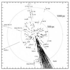 One of the main objectives of the Gaia mission is to establish the currently uncertain distance from Earth to various stars using high-precision triangulation... Credit: Michael Perryman Read more at: http://phys.org/news/2014-11-european-satellite-thousands-planets-earth.html#jCp