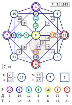 Mathematics, Tarot, Knowledge, Facts, Learning, Keys, Education, Dresses, Spirituality