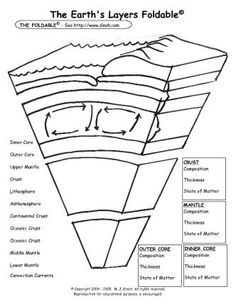 blank diagram of earth s layers 110 quad bike wiring 55 best images science classroom teaching free foldables the earths foldable queen sharepdf net