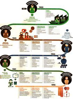 Cómo son las distintas generaciones que conviven en el trabajo #infografia #infographic