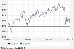Interesting STI Put And Call Options For November 20th