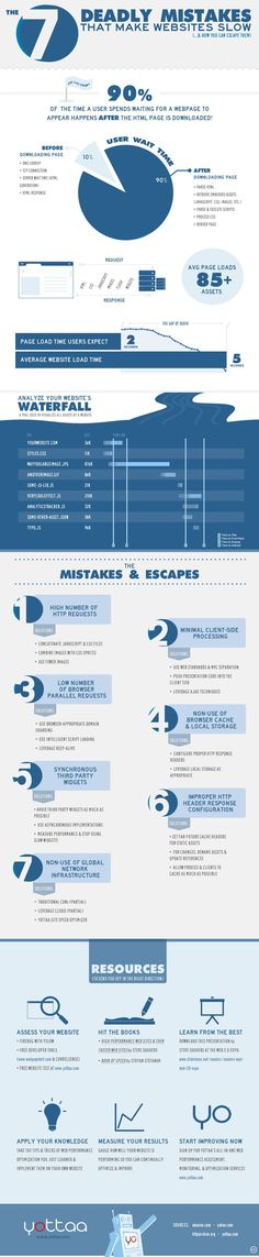 The 7 Deadly Mistakes That Make Websites Slow