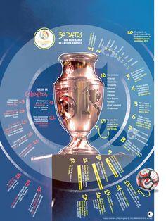 A 30 días de la Copa Centenario Copa Centenario, Perfume Bottles, America's Cup, Sports, Perfume Bottle