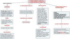 Mappe concettuali per la scuola media