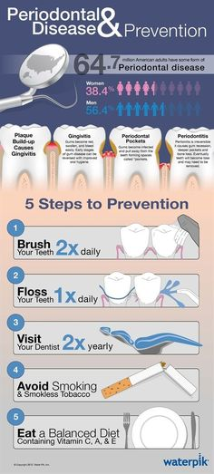 """Periodontal cleaning - periodontitis cure  Periodontal Disease and Prevention Infographic  One of the main keys besides regular brushing, flossing and dental visits: pay attention to your Diet.   """"64.7 million American adults have some form of  Periodontal Disease. So floss once a day, brush twice a day with a manual, electronic or even better, a sonic toothbrush to prevent Gingivitis. See your Dentist at least twice a year."""""""