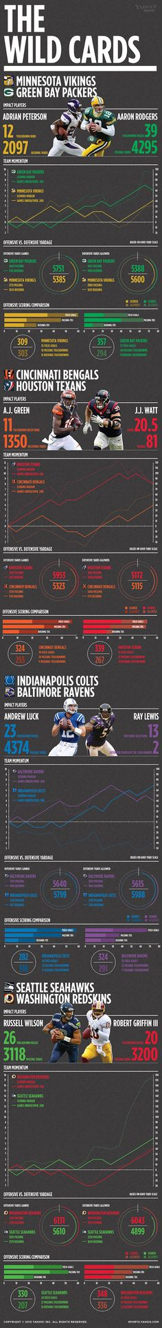 Infographic: NFL wild cards, inside the numbers - Yahoo! Sports