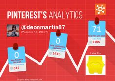 This Pinterest weekly report for deonmartin87 was generated by #Snapchum. Snapchum helps you find recent Pinterest followers, unfollowers and schedule Pins. Find out who doesnot follow you back and unfollow them.