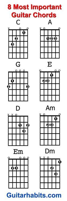 Where do you start when you want to guitar chords learn to play guitar? The 8 chords every beginner guitar player should learn first are: C – A – G – E – D – Am – Em – Dm. With these chords alone you can play an endless amount of songs. Music Chords, Ukulele Chords, Music Guitar, Playing Guitar, Learning Guitar, Guitar Chords Beginner Songs, Guitar Acoustic Songs, Acoustic Guitars, Learn Guitar Beginner