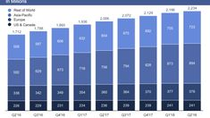 Facebook monthly active user chart