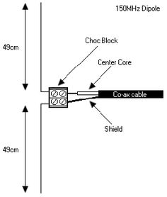 It is very easy to create a simple 1/2 wave dipole, all you need is some lengths of wire such as the core of some mains flex or even a straightened out metal coat hanger, some co-ax cable and a con…