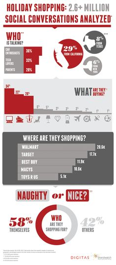 US holiday shopping trends 2012