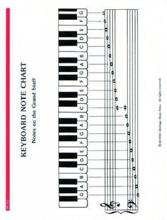 Another very handy diagram for music teachers! ♫ CLICK