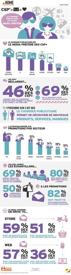Mailing : L'attitude des CSP+ à l'égard du média (France)