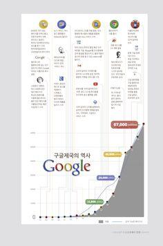구글 제국은 전세계 인구의 63.05%, 그리고 전세계 육지 면적의 54.72%에 해당하는 범위에 지배적 영향력을 가진 기업으로 성장했다.