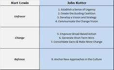 Kotter versus Lewin