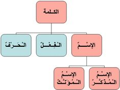 NAHU muzakkar & mu'annath أقسام الكلمة
