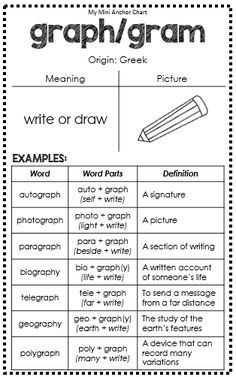 and Latin Root Words Mini Anchor Charts Greek and Latin Roots Anchor Charts - graph/gram - great for interactive journals!Rooting Rooting may refer to: Vocabulary Strategies, Teaching Vocabulary, English Vocabulary, Vocabulary Games, Teaching Spanish, Word Study, Word Work, Latin Root Words, English Language Learning