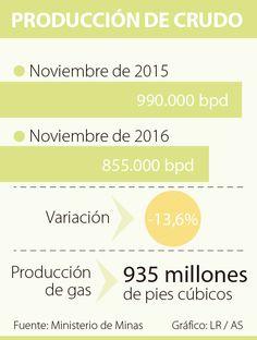 La producción de crudo cae 13,6% en noviembre Oil Tanker, November, Falling Down