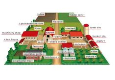 28 Farm Layout Design Ideas to Inspire Your Homestead Dream - HomeSteading Ideas 2019 Homestead Layout, Homestead Farm, Layout Design, Design Ideas, Design Concepts, Greenhouse Vegetables, Greenhouse Ideas, Small Greenhouse, Pasture Fencing