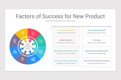 Contributing Factors PowerPoint Diagram Initial Fonts, Product Development Process, Knowledge Management, Keynote Template, Color Themes, Factors, New Product, Initials, Diagram