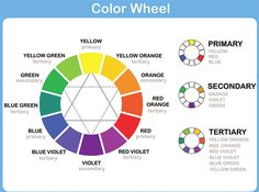How to use the color wheel for matching colors for your interior design projects. See a color wheel chart, better understand complementary colors and . Painting Lessons, Painting Tips, Art Lessons, Spray Painting, Color Composition, Color Wheel Worksheet, Tertiary Color, Blue Green Eyes, Blue Yellow