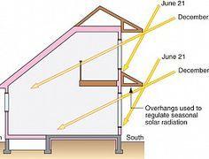 Basics of Passive Solar Design -- Let the Sun Heat You House!